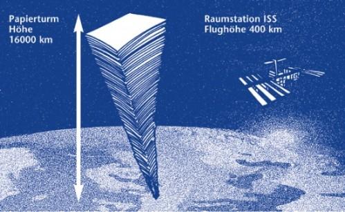 Würde man alleine das in Deutschland jährlich verbrauchte Kopierpapier aufeinanderstapeln, ergäbe dies einen Turm von 16.000 Kilometern Höhe. Zum Vergleich: Die Flughöhe der Raumstation ISS beträgt 400 Kilometer.