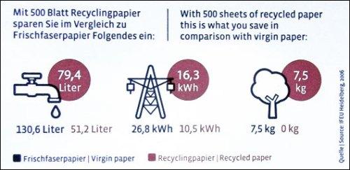 Recyclingpapier_Steinbeis01